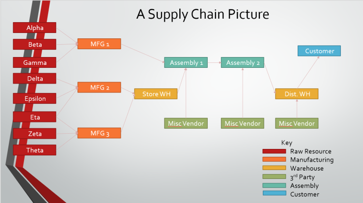 Supply Chain Picture