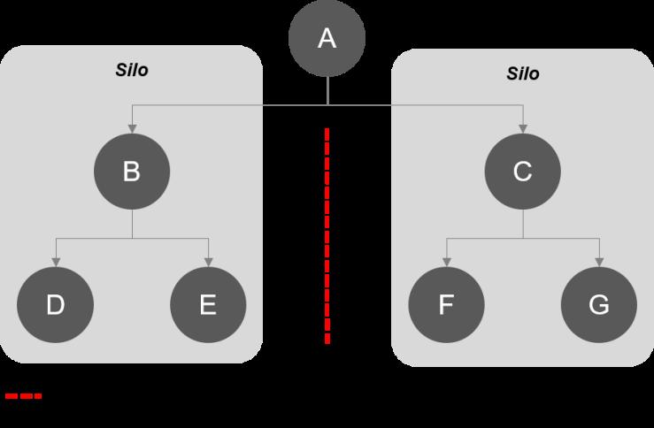 Information_silo